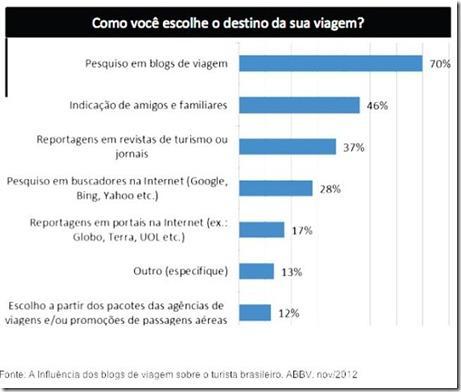 A influência dos blogs de viagem sobre o turista brasileiro - ABBV