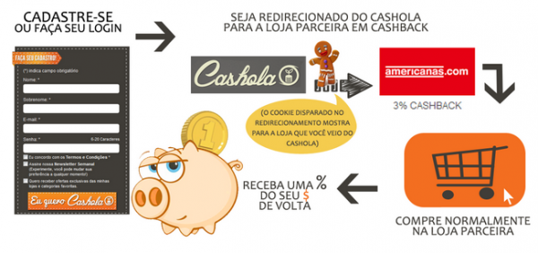Cashback-Cashola