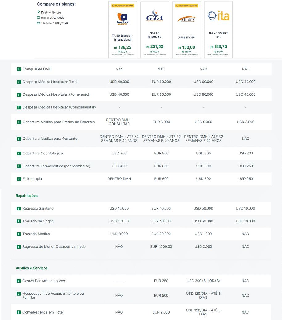 tabela comparativa de custos e itens cobertos e pelo Seguro Viagem International Travel Assistance