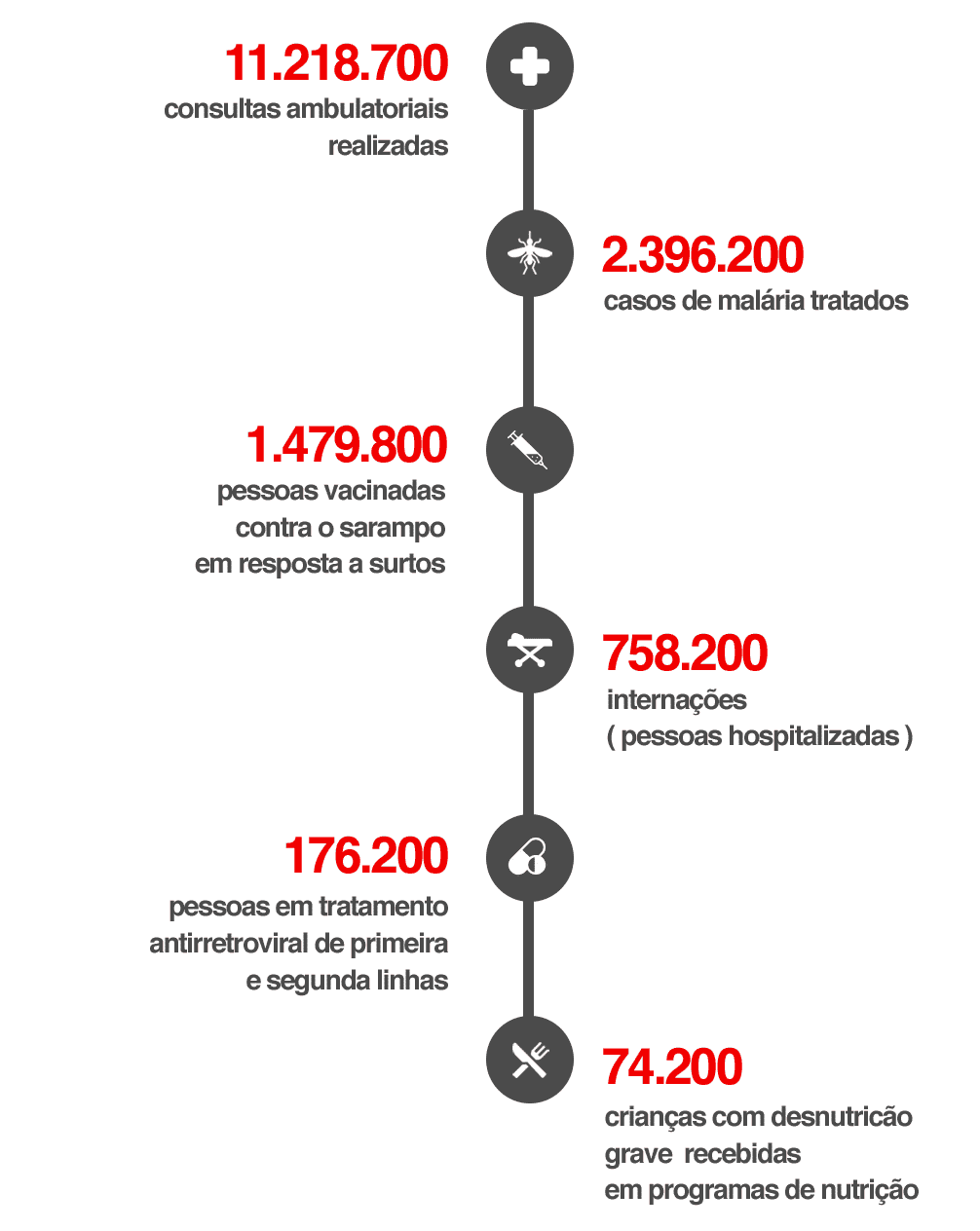 msf dados 2018