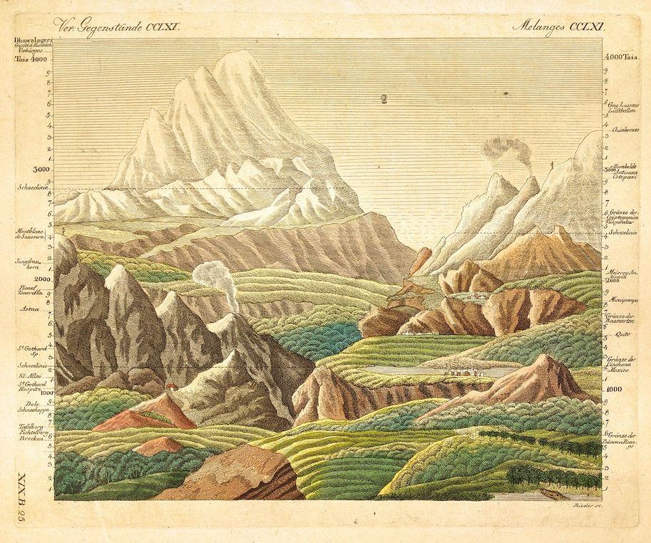 alexander von humbold ensaio geografia das plantas